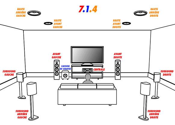 DVDFr - Dolby ATMOS, DTS:X, Auro-3D : poussez les murs et montez le son